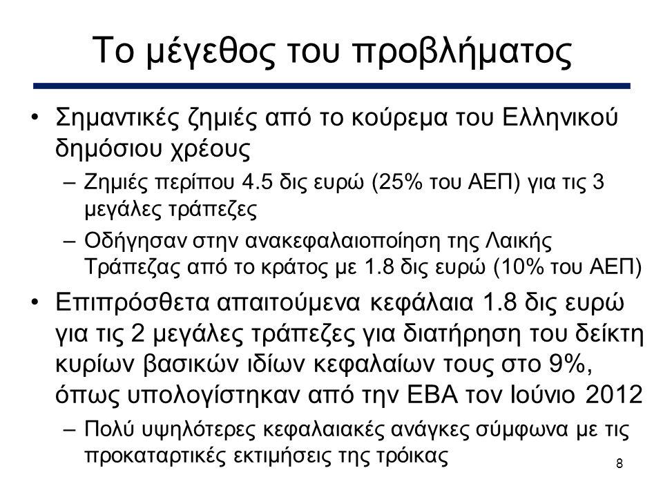 9 •Έκθεση στην Ελλάδα –Καθαρά δάνεια ύψους 20 δις ευρώ (115% του ΑΕΠ) –Καταθέσεις ύψους 12.5 δις ευρώ (70% του ΑΕΠ) •Έκθεση στην Κυπριακή αγορά ακινήτων και στον κατασκευαστικό τομέα –Δάνεια ύψους 10+ δις ευρώ (60+% του ΑΕΠ) •Εξάρτηση από καταθέσεις (κυρίως βραχυπρόθεσμες) μη κατοίκων Κύπρου –Καταθέσεις ύψους 27.4 δις ευρώ (39% του συνόλου) •Εξάρτηση από την ΕΚΤ και ΚΤΚ για ρευστότητα Τρωτά σημεία του τραπεζικού συστήματος