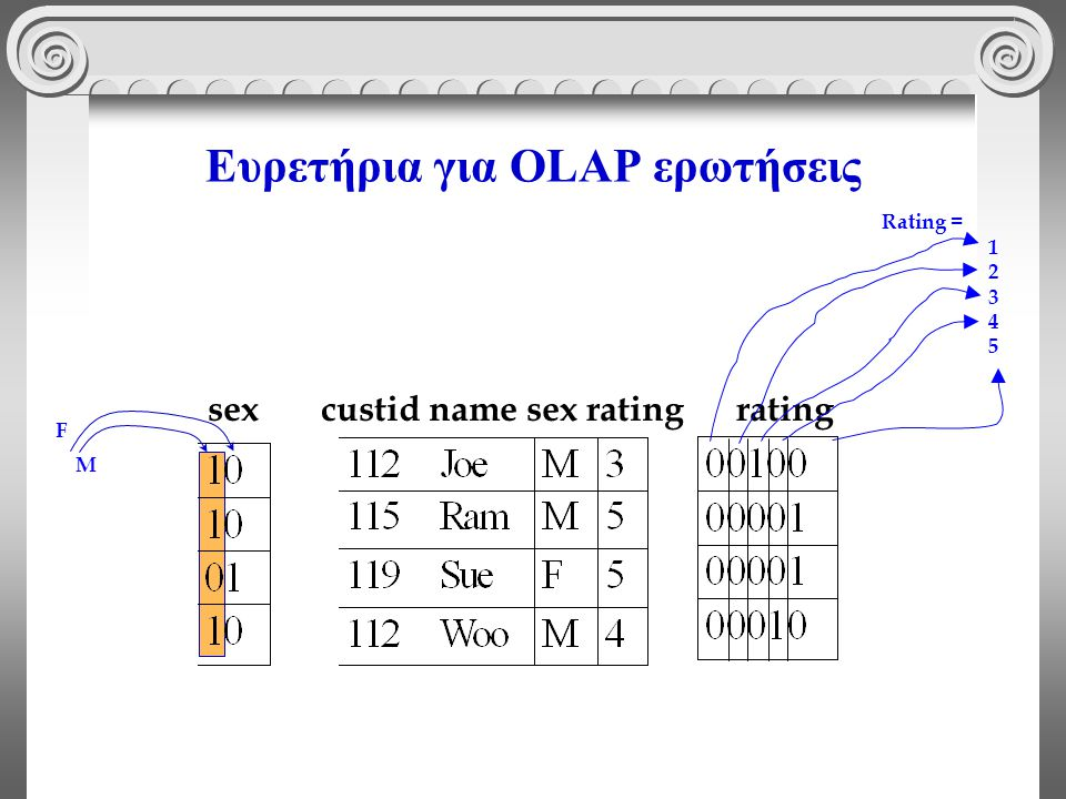 Ευρετήρια για OLAP ερωτήσεις sex custid name sex rating rating M F Rating = 1 2 3 4 5