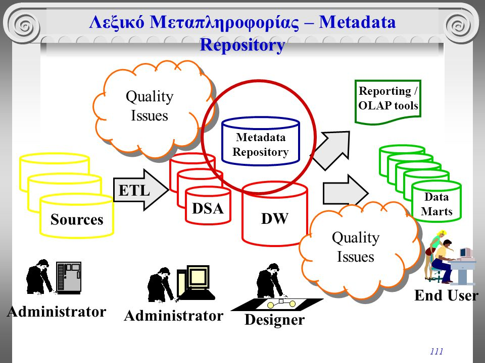 111 Λεξικό Μεταπληροφορίας – Metadata Repository Sources Administrator DSA Administrator DW Designer Data Marts Metadata Repository End User Quality I