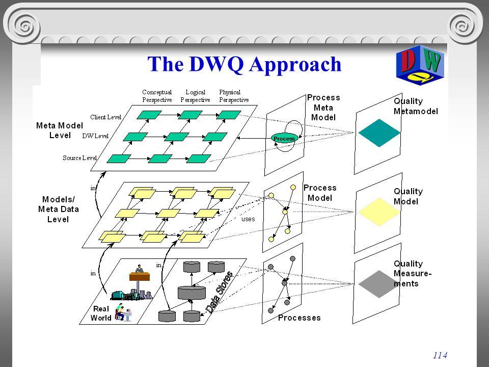114 The DWQ Approach