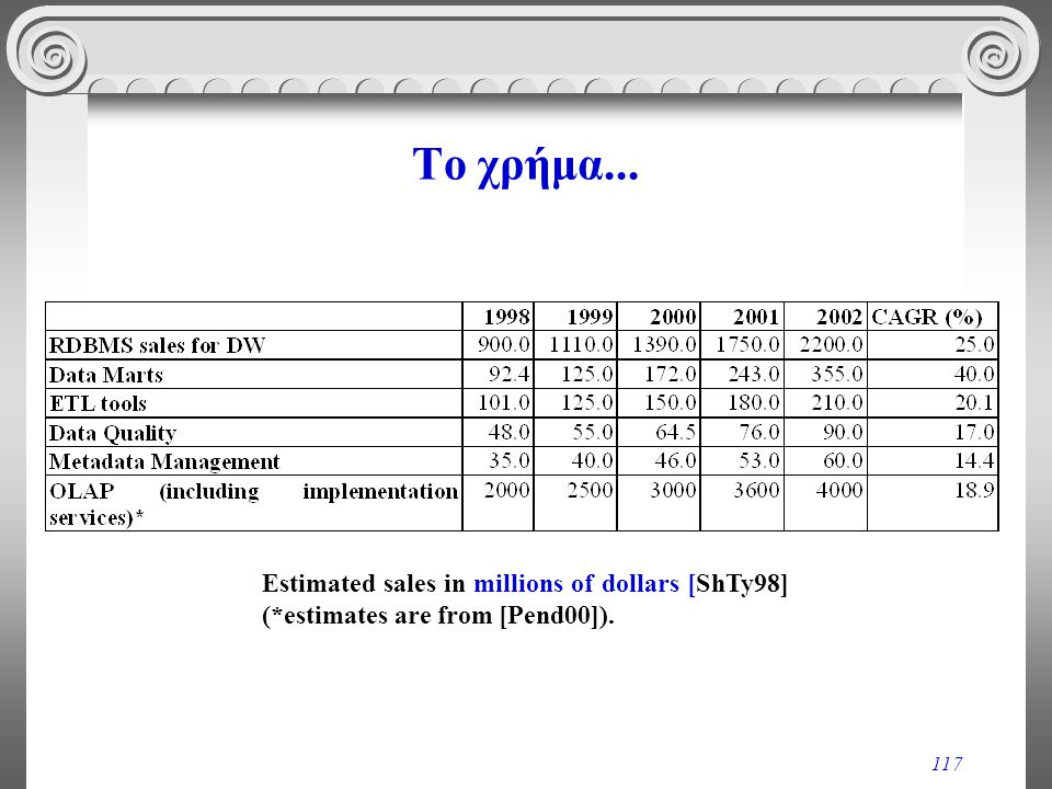 117 Το χρήμα... Estimated sales in millions of dollars [ShTy98] (*estimates are from [Pend00]).