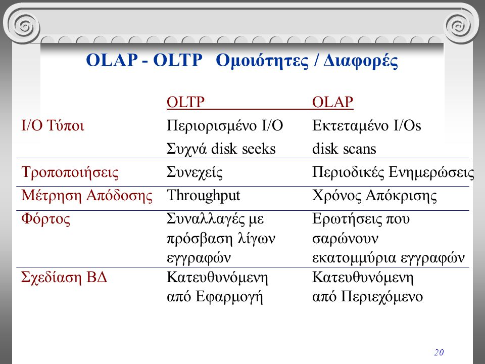 20 OLTPOLAP I/O ΤύποιΠεριορισμένο I/OΕκτεταμένο I/Os Συχνά disk seeksdisk scans ΤροποποιήσειςΣυνεχείς Περιοδικές Ενημερώσεις Μέτρηση ΑπόδοσηςThroughpu