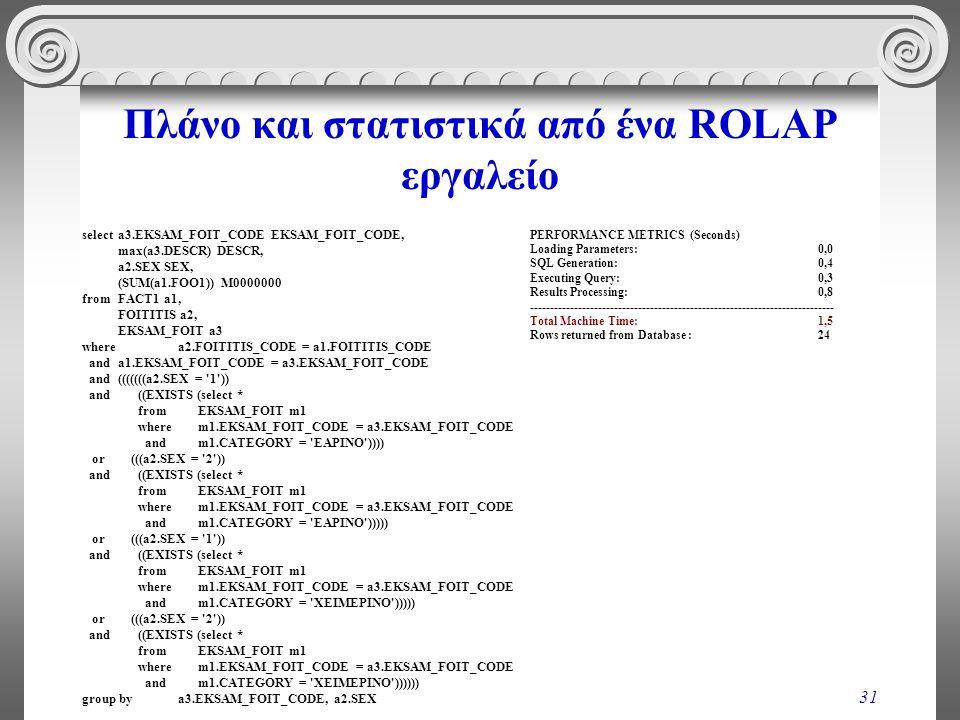 31 Πλάνο και στατιστικά από ένα ROLAP εργαλείο select a3.EKSAM_FOIT_CODE EKSAM_FOIT_CODE, max(a3.DESCR) DESCR, a2.SEX SEX, (SUM(a1.FOO1)) M0000000 fro