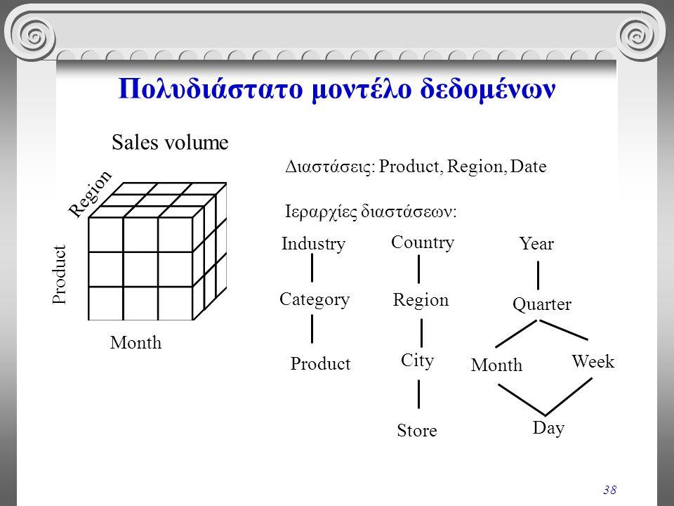 38 Πολυδιάστατο μοντέλο δεδομένων Διαστάσεις: Product, Region, Date Ιεραρχίες διαστάσεων: Month Region Product Sales volume Industry Category Product
