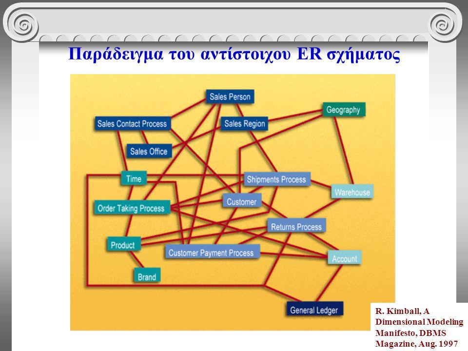 41 Παράδειγμα του αντίστοιχου ER σχήματος R. Kimball, A Dimensional Modeling Manifesto, DBMS Magazine, Aug. 1997