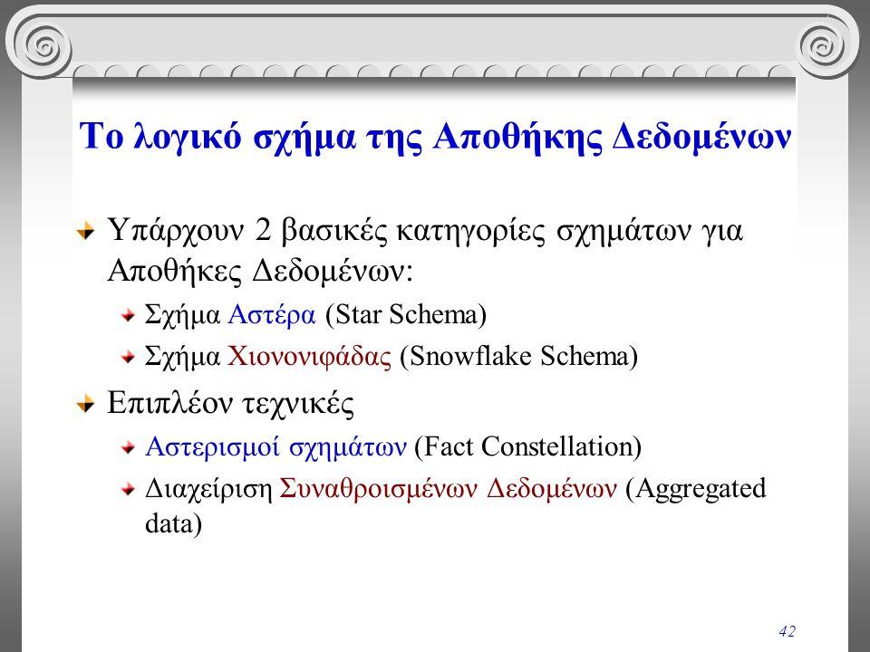 42 Το λογικό σχήμα της Αποθήκης Δεδομένων Υπάρχουν 2 βασικές κατηγορίες σχημάτων για Αποθήκες Δεδομένων: Σχήμα Αστέρα (Star Schema) Σχήμα Χιονονιφάδας