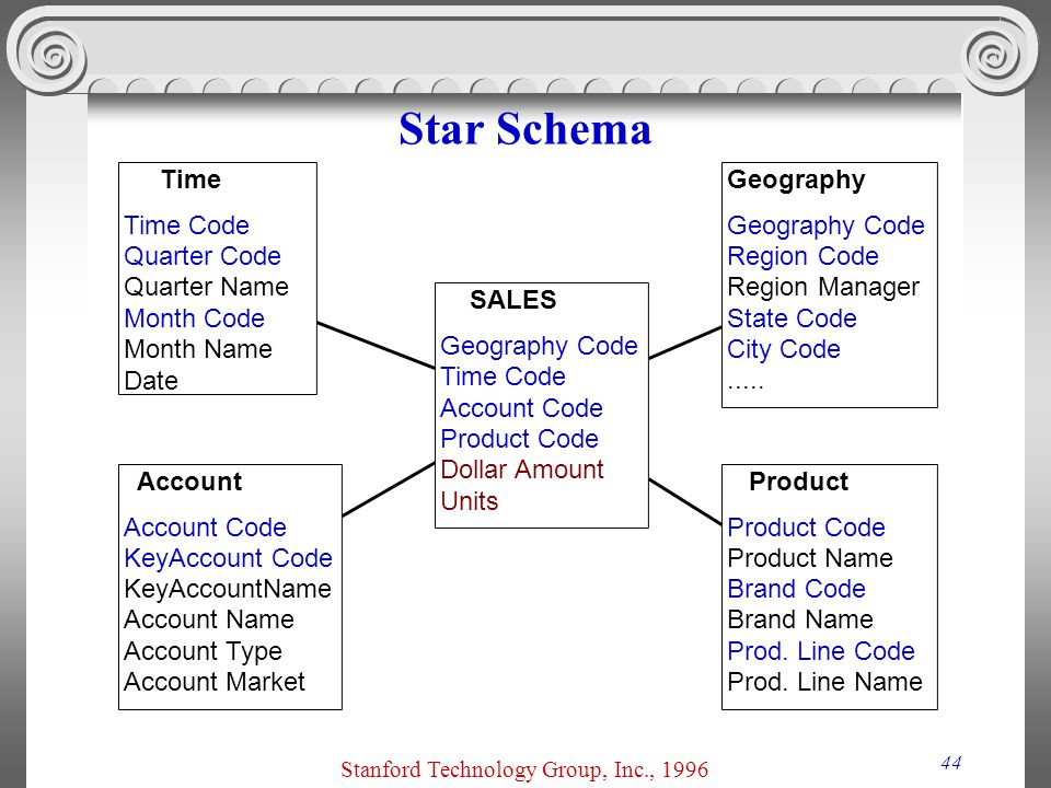 44 Star Schema SALES Geography Code Time Code Account Code Product Code Dollar Amount Units Geography Geography Code Region Code Region Manager State