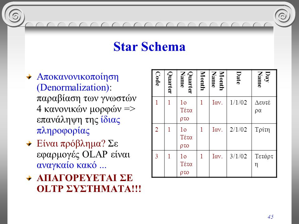 45 Star Schema Αποκανονικοποίηση (Denormalization): παραβίαση των γνωστών 4 κανονικών μορφών => επανάληψη της ίδιας πληροφορίας Είναι πρόβλημα? Σε εφα