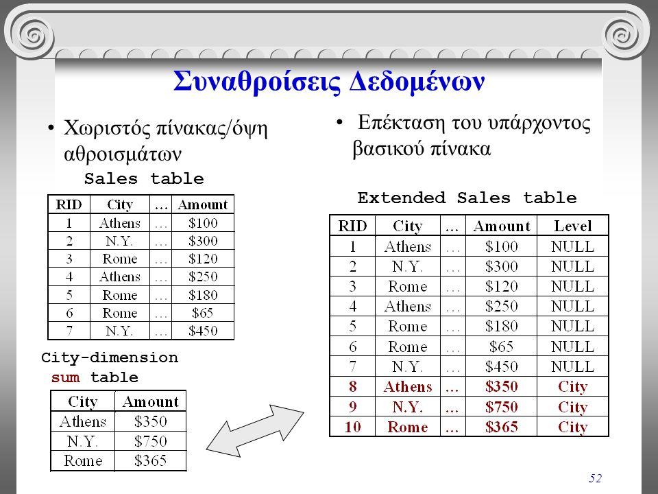 52 Συναθροίσεις Δεδομένων •Χωριστός πίνακας/όψη αθροισμάτων • Επέκταση του υπάρχοντος βασικού πίνακα Extended Sales table Sales table City-dimension s