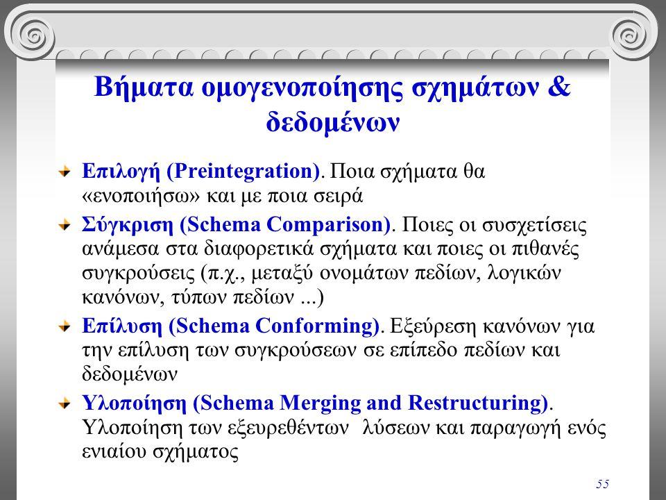 55 Βήματα ομογενοποίησης σχημάτων & δεδομένων Επιλογή (Preintegration). Ποια σχήματα θα «ενοποιήσω» και με ποια σειρά Σύγκριση (Schema Comparison). Πο