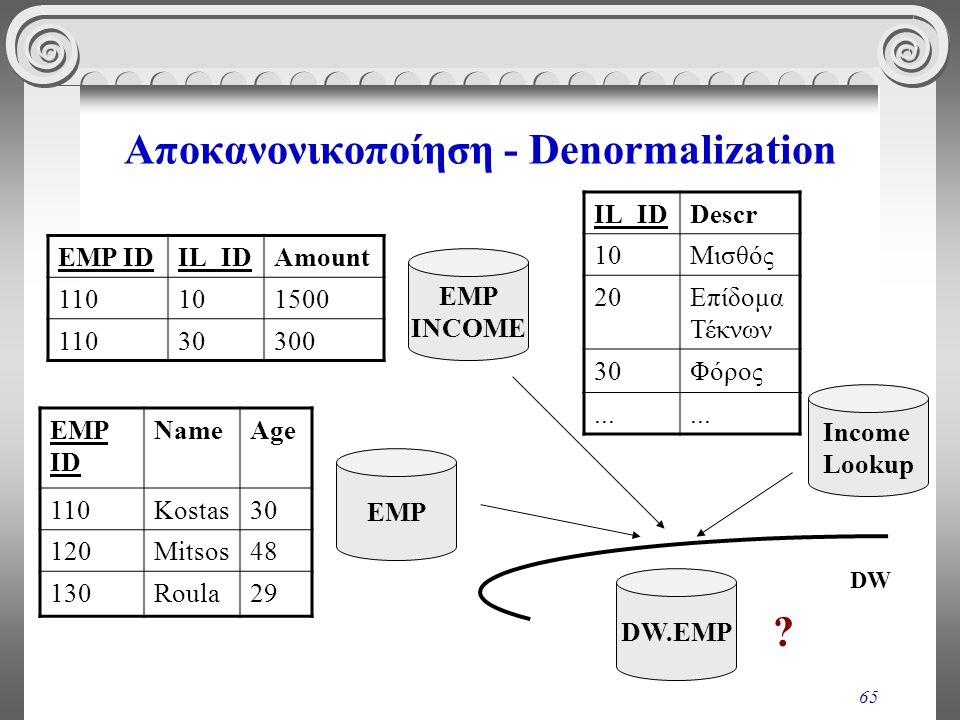 65 Αποκανονικοποίηση - Denormalization EMP INCOME IL_IDDescr 10Μισθός 20Επίδομα Τέκνων 30Φόρος... Income Lookup EMP IDIL_IDAmount 110101500 11030300 E