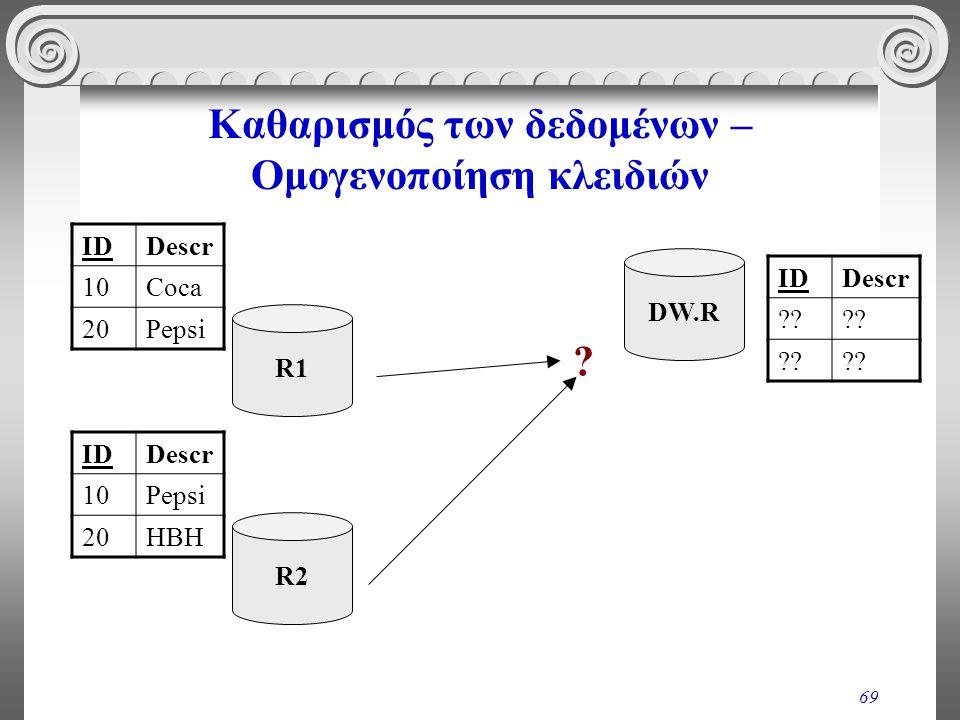 69 Καθαρισμός των δεδομένων – Ομογενοποίηση κλειδιών IDDescr 10Coca 20Pepsi R1 IDDescr 10Pepsi 20HBH R2 IDDescr ?? ? DW.R