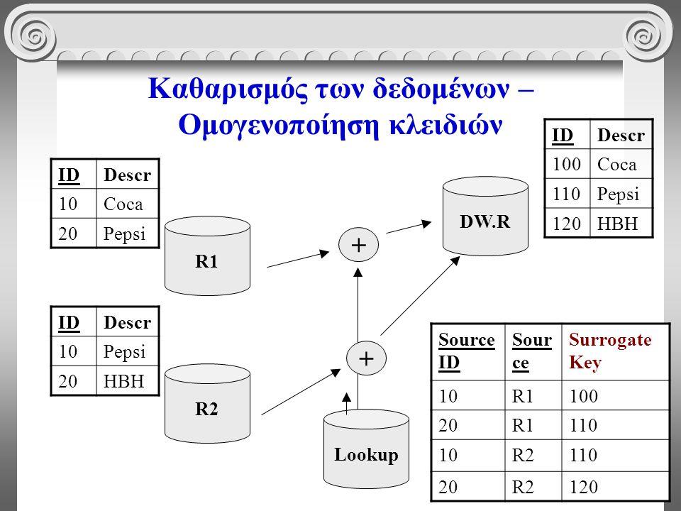 70 Καθαρισμός των δεδομένων – Ομογενοποίηση κλειδιών R1 IDDescr 10Pepsi 20HBH R2 IDDescr 100Coca 110Pepsi 120HBH DW.R Lookup Source ID Sour ce Surroga