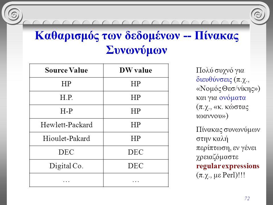 72 Καθαρισμός των δεδομένων -- Πίνακας Συνωνύμων Source ValueDW value HP H.P.HP H-PHP Hewlett-PackardHP Hioulet-PakardHP DEC Digital Co.DEC …… Πολύ συ