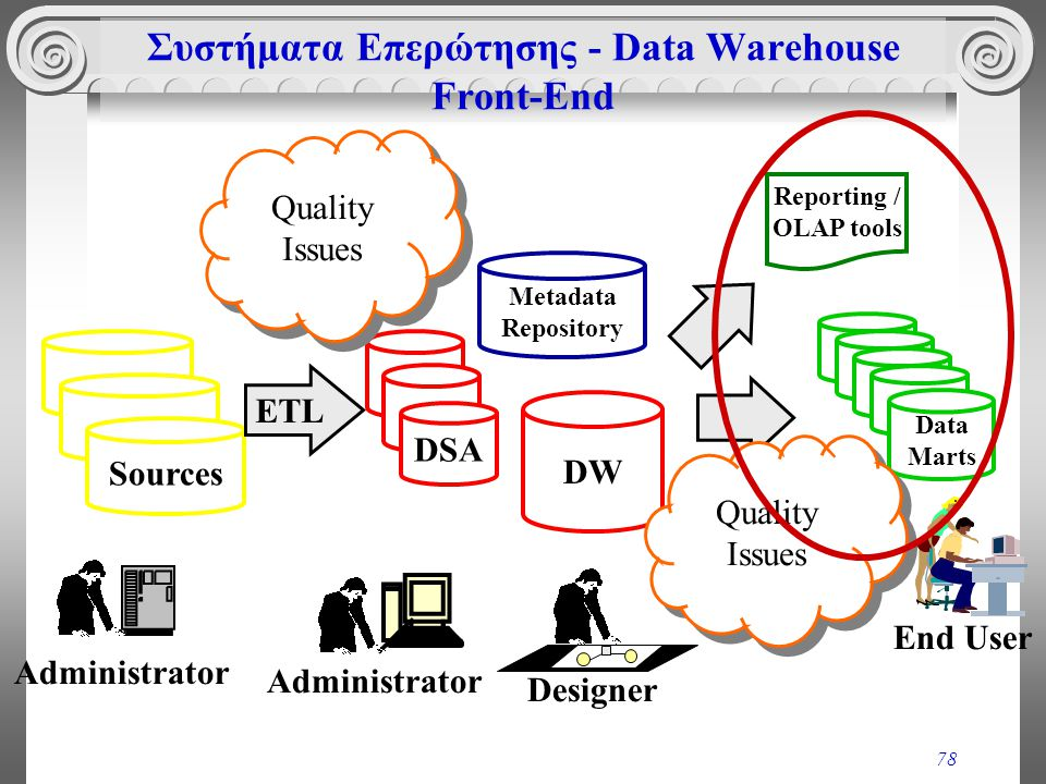 78 Συστήματα Επερώτησης - Data Warehouse Front-End Sources Administrator DSA Administrator DW Designer Data Marts Metadata Repository End User Quality