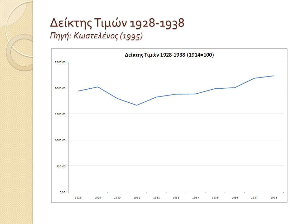 Δείκτης Τιμών 1928-1938 Πηγή : Κωστελένος (1995)