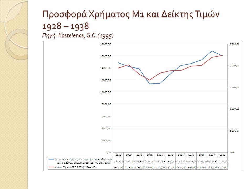 Προσφορά Χρήματος Μ 1 και Δείκτης Τιμών 1928 – 1938 Πηγή : Kostelenos, G.C. (1995)