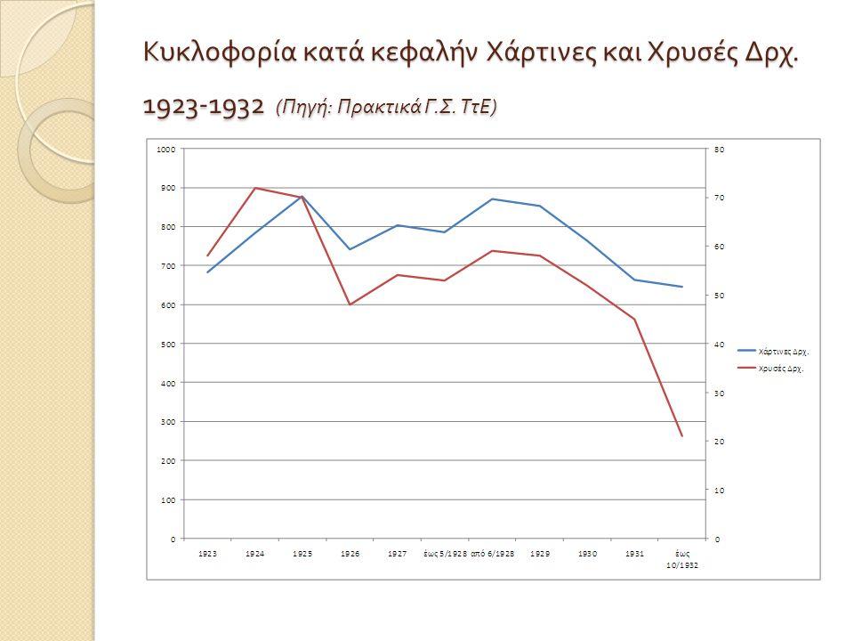 Κυκλοφορία κατά κεφαλήν Χάρτινες και Χρυσές Δρχ. 1923-1932 ( Πηγή : Πρακτικά Γ. Σ. ΤτΕ )