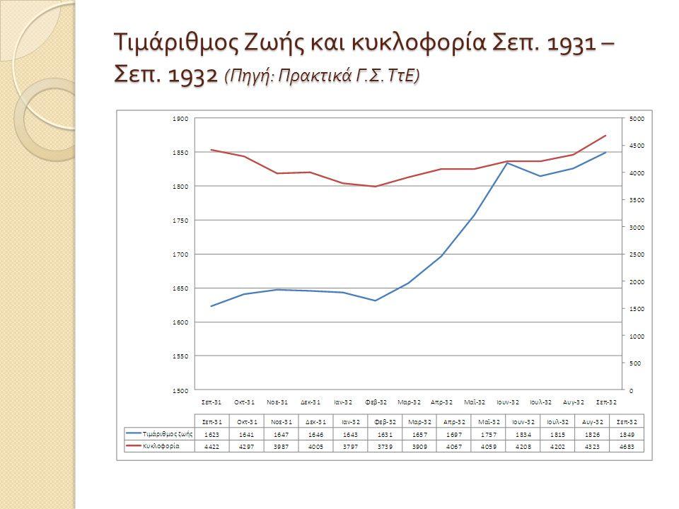 Τιμάριθμος Ζωής και κυκλοφορία Σεπ. 1931 – Σεπ. 1932 ( Πηγή : Πρακτικά Γ. Σ. ΤτΕ )
