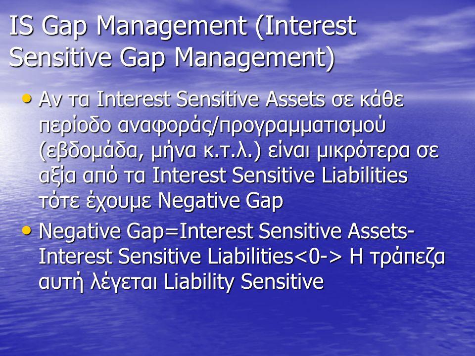 IS Gap Management (Interest Sensitive Gap Management) • Αν τα Interest Sensitive Assets σε κάθε περίοδο αναφοράς/προγραμματισμού (εβδομάδα, μήνα κ.τ.λ