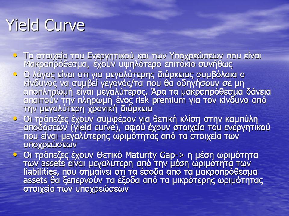 Yield Curve • Τα στοιχεία του Ενεργητικού και των Υποχρεώσεων που είναι Μακροπρόθεσμα, έχουν υψηλότερο επιτόκιο συνήθως • Ο λόγος είναι οτι για μεγαλύ