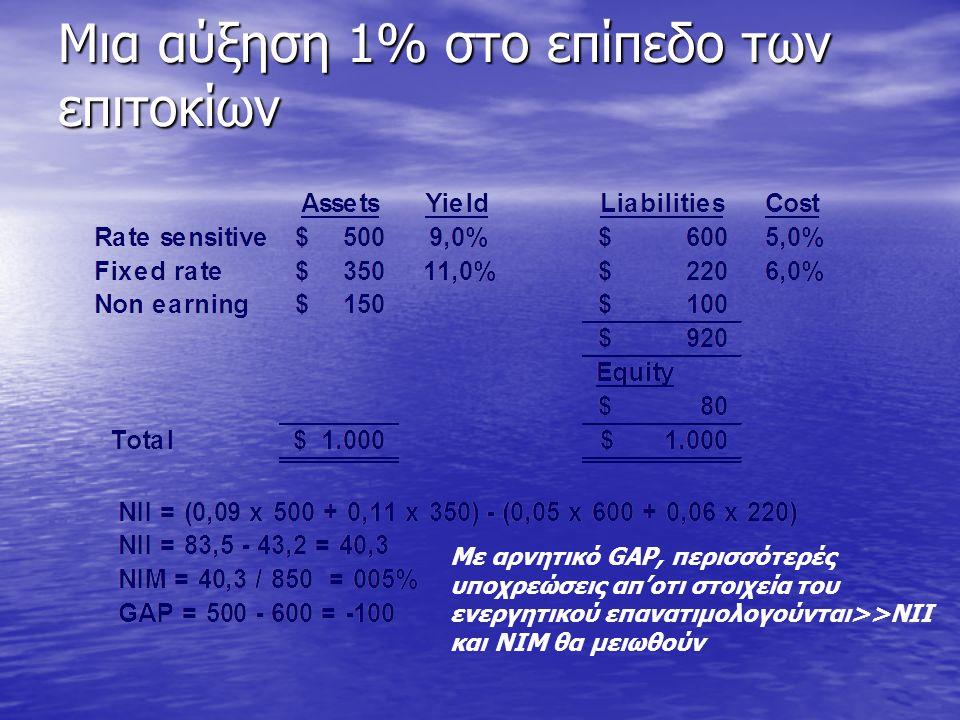 Μια αύξηση 1% στο επίπεδο των επιτοκίων Με αρνητικό GAP, περισσότερές υποχρεώσεις απ'οτι στοιχεία του ενεργητικού επανατιμολογούνται>>NII και ΝΙΜ θα μ