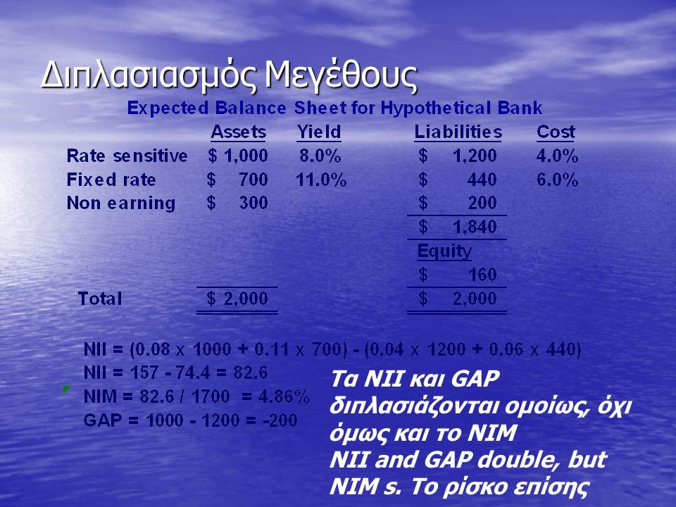Διπλασιασμός Μεγέθους Τα NII και GAP διπλασιάζονται ομοίως, όχι όμως και το ΝΙΜ NII and GAP double, but NIM s. Το ρίσκο επίσης