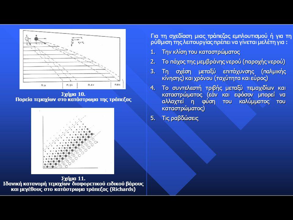 Σχήμα 10. Πορεία τεμαχίων στο κατάστρωμα της τράπεζας Σχήμα 11. Ιδανική κατανομή τεμαχίων διαφορετικού ειδικού βάρους και μεγέθους στο κατάστρωμα τράπ