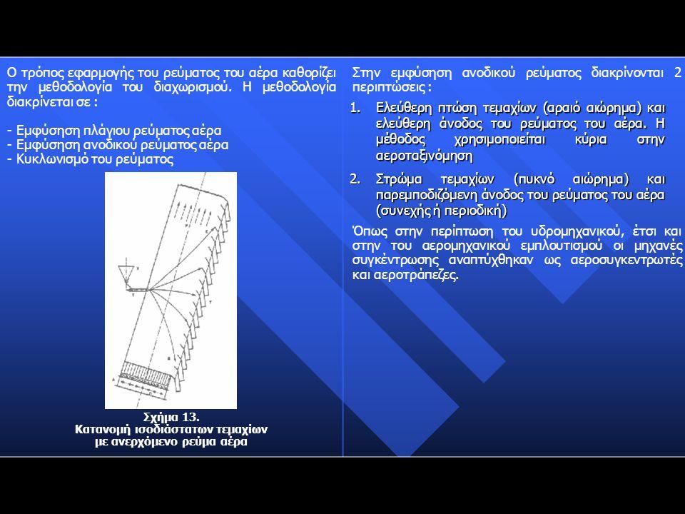 Ο τρόπος εφαρμογής του ρεύματος του αέρα καθορίζει την μεθοδολογία του διαχωρισμού. Η μεθοδολογία διακρίνεται σε : - Εμφύσηση πλάγιου ρεύματος αέρα -