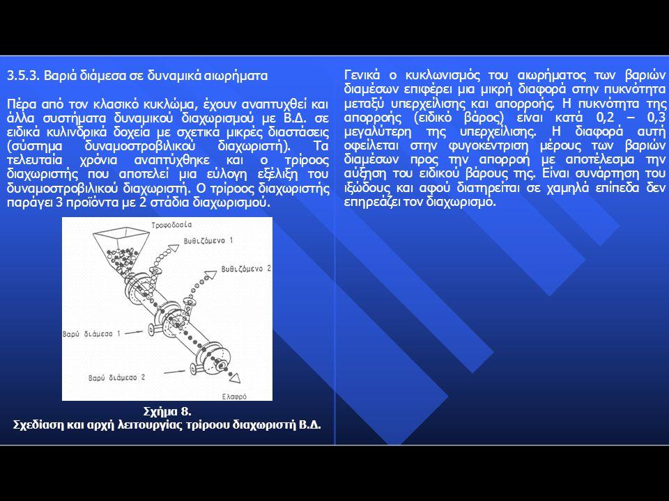 3.5.3. Βαριά διάμεσα σε δυναμικά αιωρήματα Πέρα από τον κλασικό κυκλώμα, έχουν αναπτυχθεί και άλλα συστήματα δυναμικού διαχωρισμού με Β.Δ. σε ειδικά κ