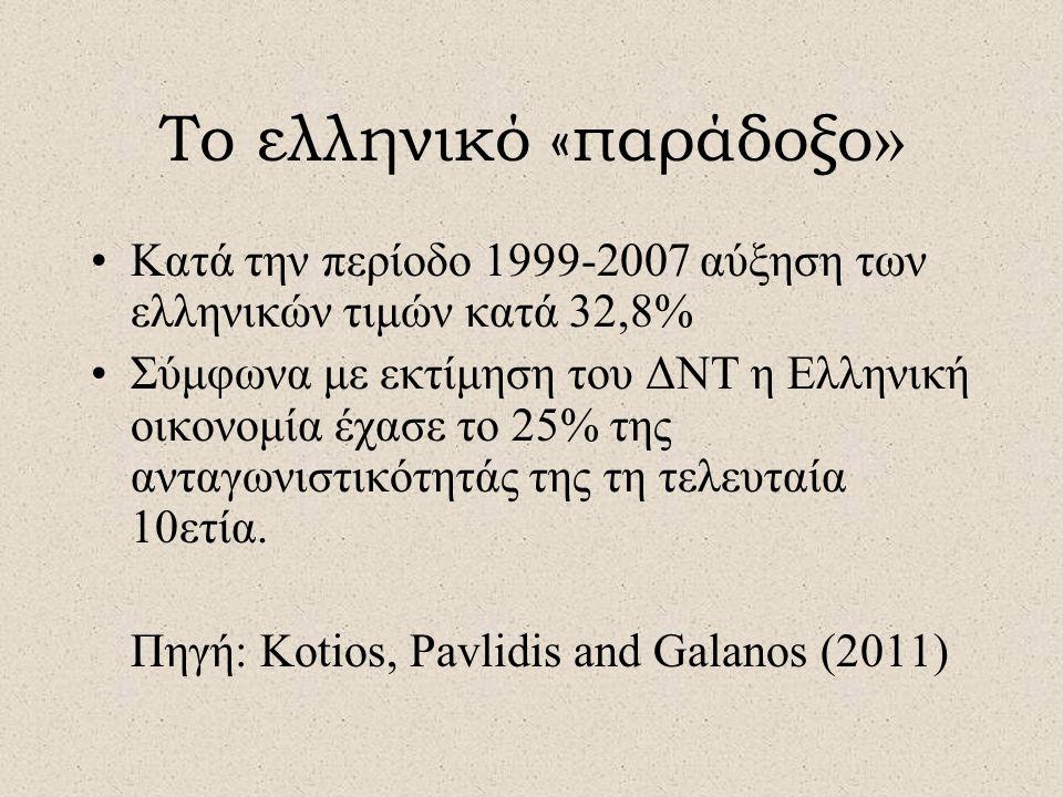 Το ελληνικό «παράδοξο » •Κατά την περίοδο 1999-2007 αύξηση των ελληνικών τιμών κατά 32,8% •Σύμφωνα με εκτίμηση του ΔΝΤ η Ελληνική οικονομία έχασε το 25% της ανταγωνιστικότητάς της τη τελευταία 10ετία.
