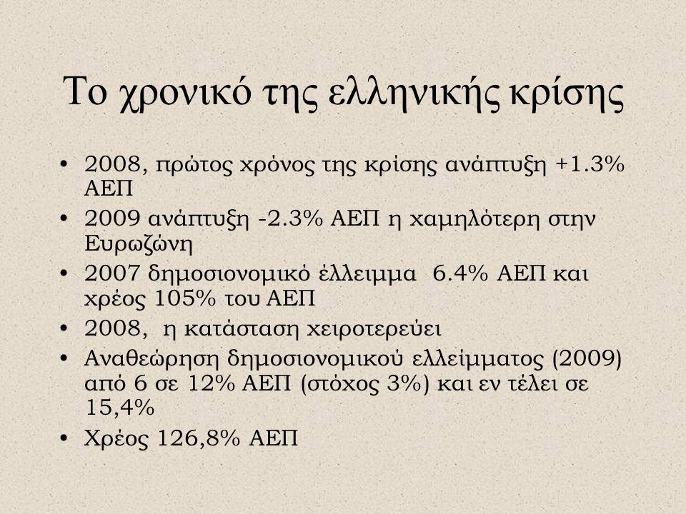 Το χρονικό της ελληνικής κρίσης •2008, πρώτος χρόνος της κρίσης ανάπτυξη +1.3% ΑΕΠ •2009 ανάπτυξη -2.3% ΑΕΠ η χαμηλότερη στην Ευρωζώνη •2007 δημοσιονομικό έλλειμμα 6.4% ΑΕΠ και χρέος 105% του ΑΕΠ •2008, η κατάσταση χειροτερεύει •Αναθεώρηση δημοσιονομικού ελλείμματος (2009) από 6 σε 12% ΑΕΠ (στόχος 3%) και εν τέλει σε 15,4% •Χρέος 126,8% ΑΕΠ