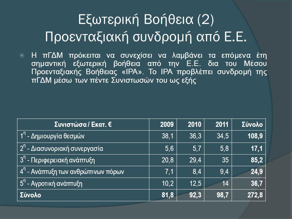 Εξωτερική Βοήθεια (2) Προενταξιακή συνδρομή από Ε.Ε.