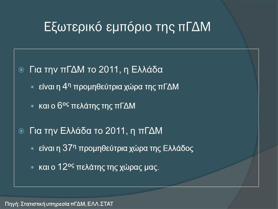 Εξωτερικό εμπόριο της πΓΔΜ  Για την πΓΔΜ το 2011, η Ελλάδα  είναι η 4 η προμηθεύτρια χώρα της πΓΔΜ  και ο 6 ος πελάτης της πΓΔΜ  Για την Ελλάδα το 2011, η πΓΔΜ  είναι η 37 η προμηθεύτρια χώρα της Ελλάδος  και ο 12 ος πελάτης της χώρας μας.
