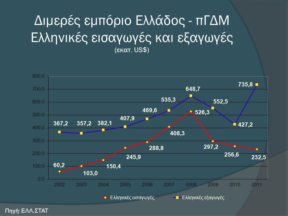 Διμερές εμπόριο Ελλάδος - πΓΔΜ Ελληνικές εισαγωγές και εξαγωγές (εκατ. US$) Πηγή: ΕΛΛ.ΣΤΑΤ