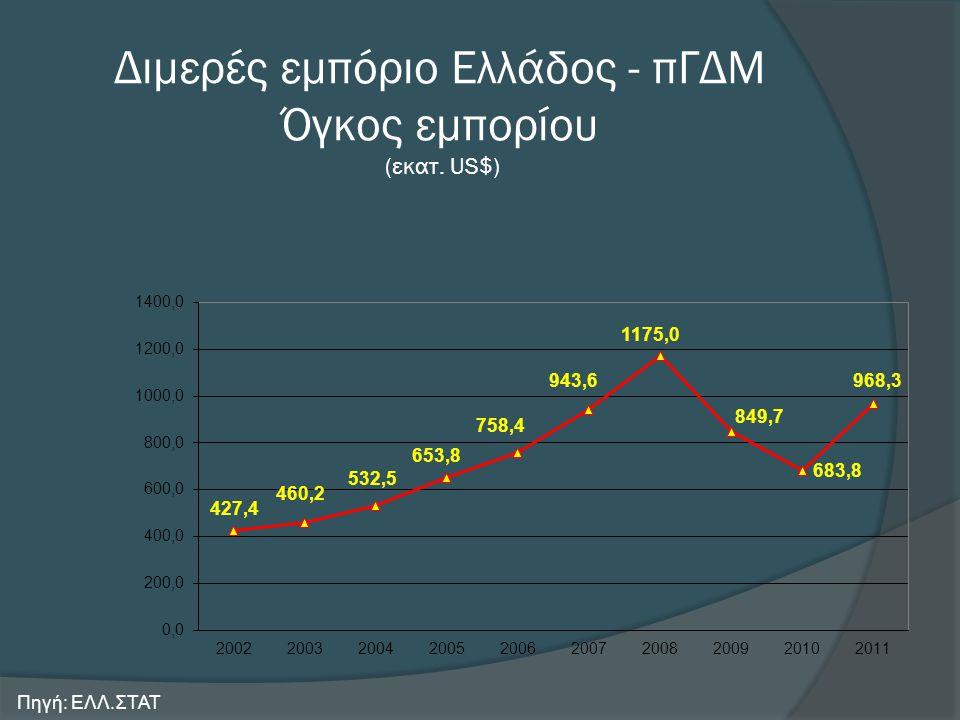 Διμερές εμπόριο Ελλάδος - πΓΔΜ Όγκος εμπορίου (εκατ. US$) Πηγή: ΕΛΛ.ΣΤΑΤ