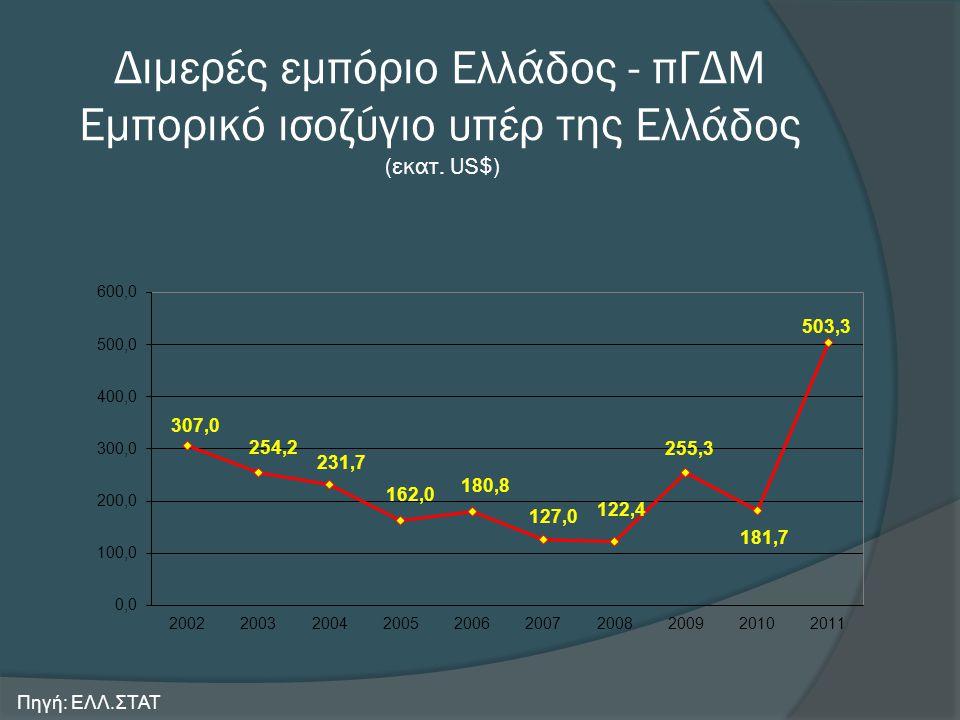 Διμερές εμπόριο Ελλάδος - πΓΔΜ Εμπορικό ισοζύγιο υπέρ της Ελλάδος (εκατ. US$) Πηγή: ΕΛΛ.ΣΤΑΤ