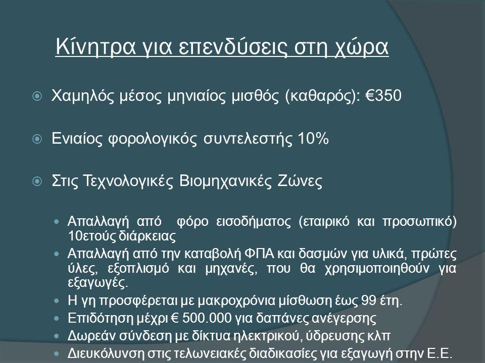 Κίνητρα για επενδύσεις στη χώρα  Χαμηλός μέσος μηνιαίος μισθός (καθαρός): €350  Ενιαίος φορολογικός συντελεστής 10%  Στις Τεχνολογικές Βιομηχανικές Ζώνες  Απαλλαγή από φόρο εισοδήματος (εταιρικό και προσωπικό) 10ετούς διάρκειας  Απαλλαγή από την καταβολή ΦΠΑ και δασμών για υλικά, πρώτες ύλες, εξοπλισμό και μηχανές, που θα χρησιμοποιηθούν για εξαγωγές.