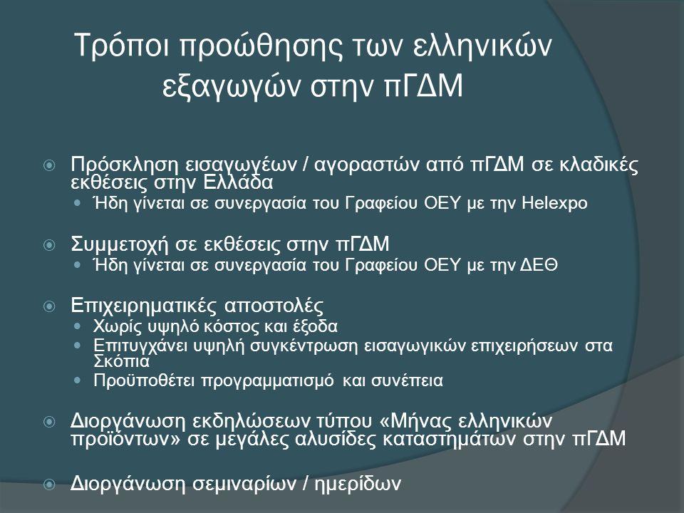 Τρόποι προώθησης των ελληνικών εξαγωγών στην πΓΔΜ  Πρόσκληση εισαγωγέων / αγοραστών από πΓΔΜ σε κλαδικές εκθέσεις στην Ελλάδα  Ήδη γίνεται σε συνεργασία του Γραφείου ΟΕΥ με την Helexpo  Συμμετοχή σε εκθέσεις στην πΓΔΜ  Ήδη γίνεται σε συνεργασία του Γραφείου ΟΕΥ με την ΔΕΘ  Επιχειρηματικές αποστολές  Χωρίς υψηλό κόστος και έξοδα  Επιτυγχάνει υψηλή συγκέντρωση εισαγωγικών επιχειρήσεων στα Σκόπια  Προϋποθέτει προγραμματισμό και συνέπεια  Διοργάνωση εκδηλώσεων τύπου «Μήνας ελληνικών προϊόντων» σε μεγάλες αλυσίδες καταστημάτων στην πΓΔΜ  Διοργάνωση σεμιναρίων / ημερίδων