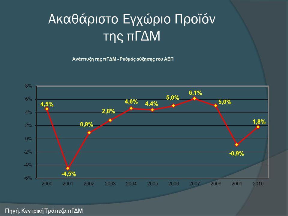 Πληθωρισμός Πηγή: Κεντρική Τράπεζα πΓΔΜ