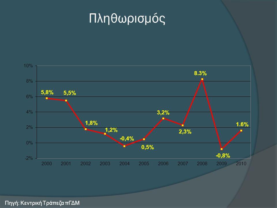 Ανεργία στην πΓΔΜ Πηγή: Κεντρική Τράπεζα πΓΔΜ