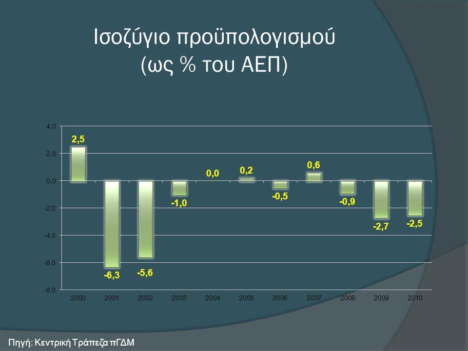 Ισοζύγιο προϋπολογισμού (ως % του ΑΕΠ) Πηγή: Κεντρική Τράπεζα πΓΔΜ