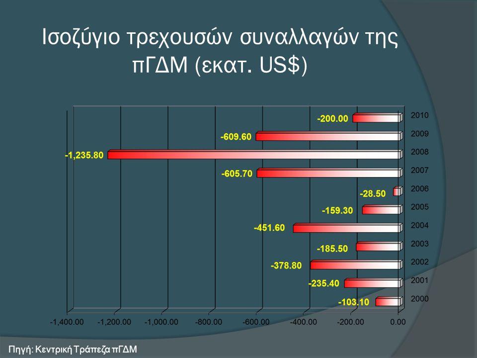 Ισοζύγιο τρεχουσών συναλλαγών της πΓΔΜ (εκατ. US$) Πηγή: Κεντρική Τράπεζα πΓΔΜ