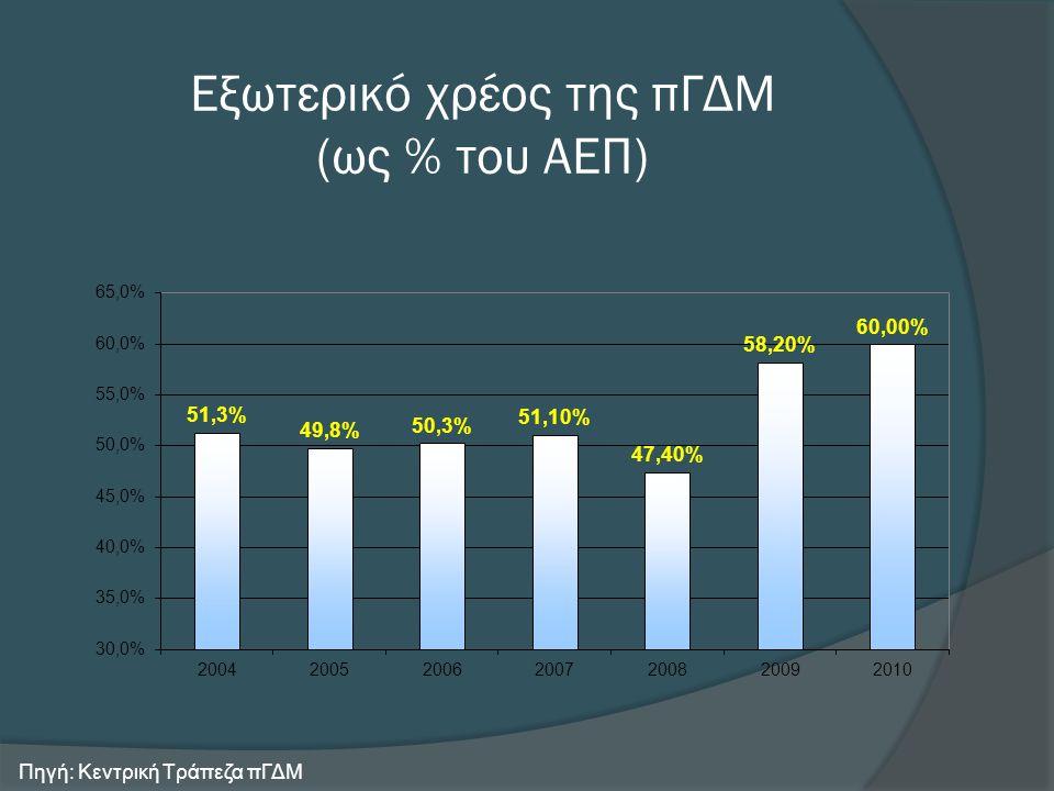 Η οικονομία της πΓΔΜ σε αριθμούς το 2010 Αύξηση ΑΕΠ (εκτίμηση) 1,8% Πληθωρισμός 1,6% Ανεργία 32,1% Έλλειμμα προϋπολογισμού ( % ΑΕΠ ) -2,5% Σταθμισμένο επιτόκιο δανεισμού 9,5% Σταθμισμένο επιτόκιο καταθέσεων 7,1% Συναλλαγματικά διαθέσιμα (€ εκατ.) 1,7 Πηγή: Κεντρική Τράπεζα πΓΔΜ