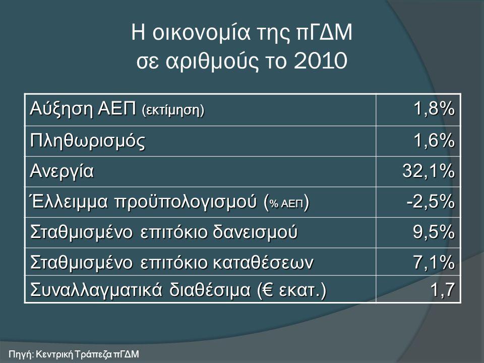 Ελληνικές επενδύσεις στην πΓΔΜ (1)  Το συνολικό τρέχον επενδεδυμένο κεφάλαιο των ελληνικών επιχειρήσεων στην πΓΔΜ ανέρχεται σε σχεδόν ένα δισ.