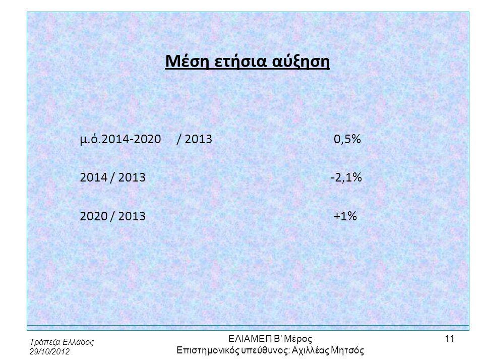 Τράπεζα Ελλάδος 29/10/2012 11 Μέση ετήσια αύξηση μ.ό.2014-2020/ 2013 0,5% 2014 / 2013 -2,1% 2020 / 2013 +1% ΕΛΙΑΜΕΠ Β' Μέρος Επιστημονικός υπεύθυνος: