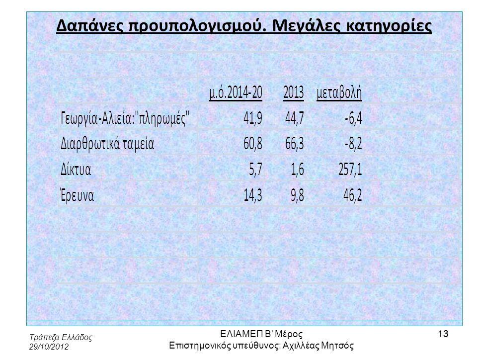 Τράπεζα Ελλάδος 29/10/2012 13 Δαπάνες προυπολογισμού. Μεγάλες κατηγορίες ΕΛΙΑΜΕΠ Β' Μέρος Επιστημονικός υπεύθυνος: Αχιλλέας Μητσός 13