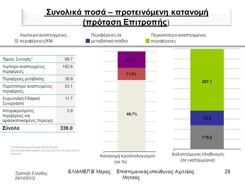ΕΛΙΑΜΕΠ Β' Μέρος Επιστημονικός υπεύθυνος: Αχιλλέας Μητσός Συνολικά ποσά – προτεινόμενη κατανομή (πρόταση Επιτροπής ) Ταμείο Συνοχής¹68.7 Λιγότερο αναπ