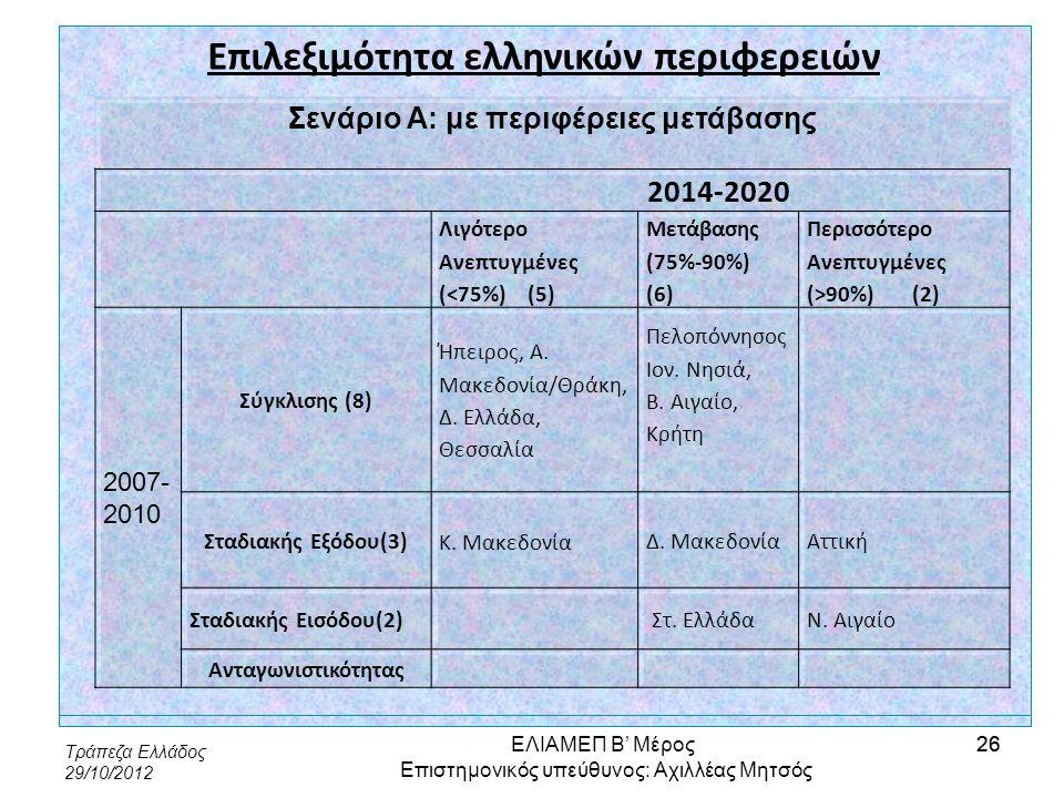 Τράπεζα Ελλάδος 29/10/2012 26 Επιλεξιμότητα ελληνικών περιφερειών Σενάριο Α: με περιφέρειες μετάβασης 2014-2020 Λιγότερο Ανεπτυγμένες (<75%) (5) Μετάβ
