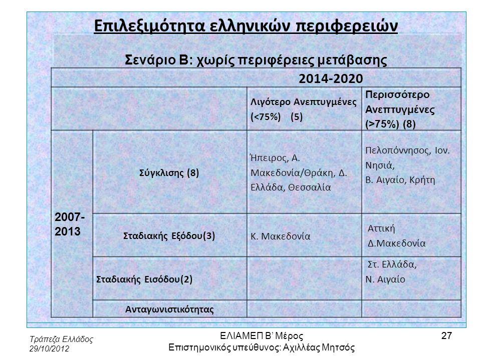 Τράπεζα Ελλάδος 29/10/2012 27 Επιλεξιμότητα ελληνικών περιφερειών Σενάριο Β: χωρίς περιφέρειες μετάβασης 2014-2020 Λιγότερο Ανεπτυγμένες (<75%) (5) Πε